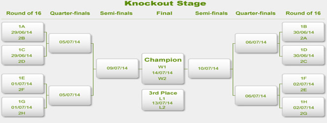 Fifa World Cup Knockout Stage
